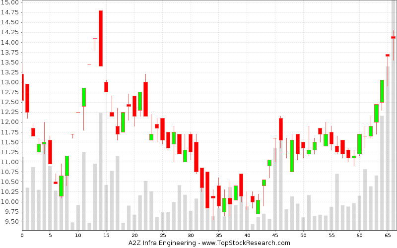 Daily Candlestick Chart for A2Z Infra Engineering