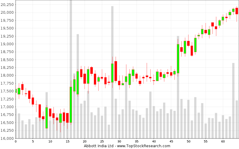 Daily Candlestick Chart for Abbott India Ltd