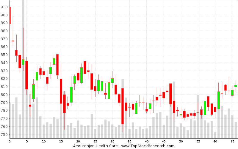 Daily Candlestick Chart for Amrutanjan Health Care