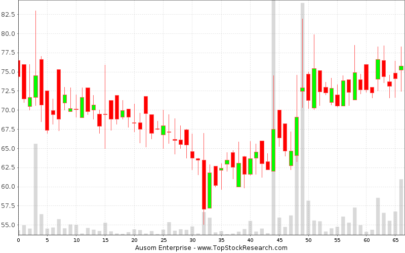 Daily Candlestick Chart for Ausom Enterprise