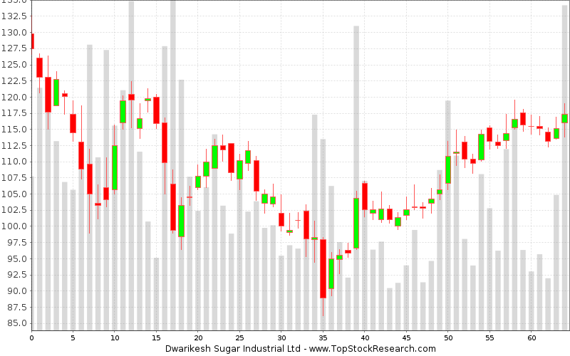 Daily Candlestick Chart for Dwarikesh Sugar Industrial Ltd