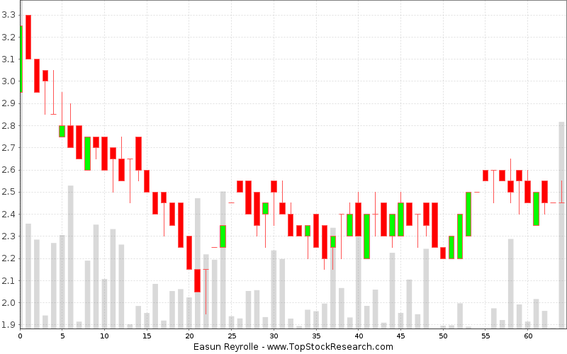 Daily Candlestick Chart for Easun Reyrolle
