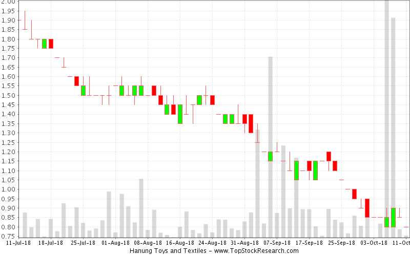 Daily Candlestick Chart for Hanung Toys and Textiles