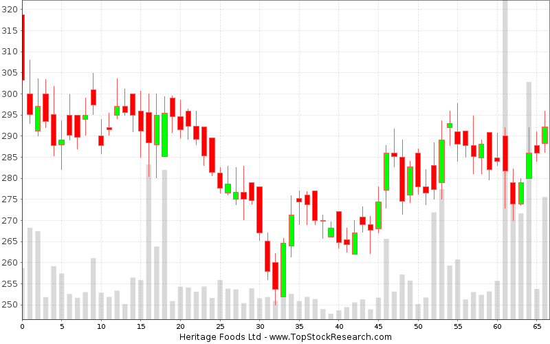 Daily Candlestick Chart for Heritage Foods Ltd