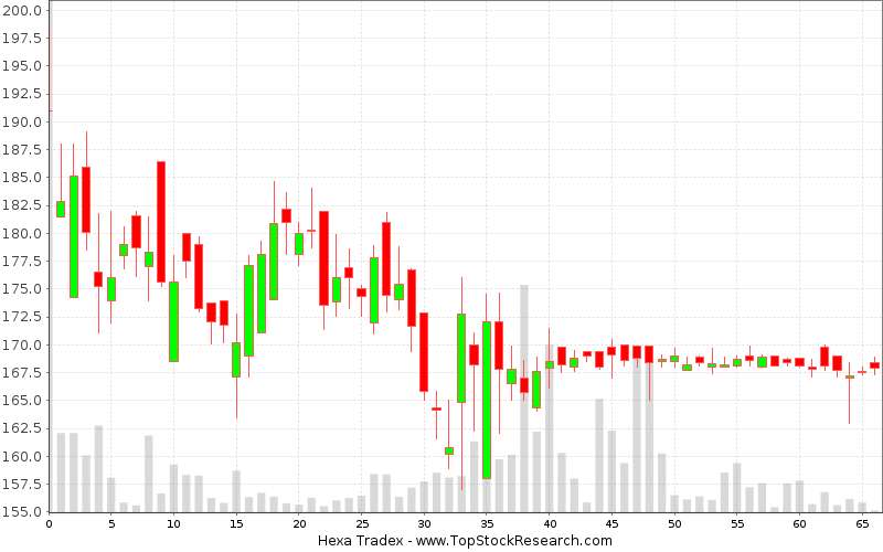 Daily Candlestick Chart for Hexa Tradex