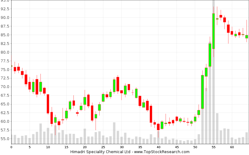 Daily Candlestick Chart for Himadri Speciality Chemical Ltd