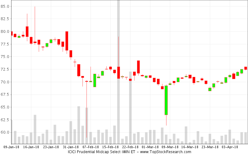 Daily Candlestick Chart for ICICI Prudential Midcap Select iWIN ET