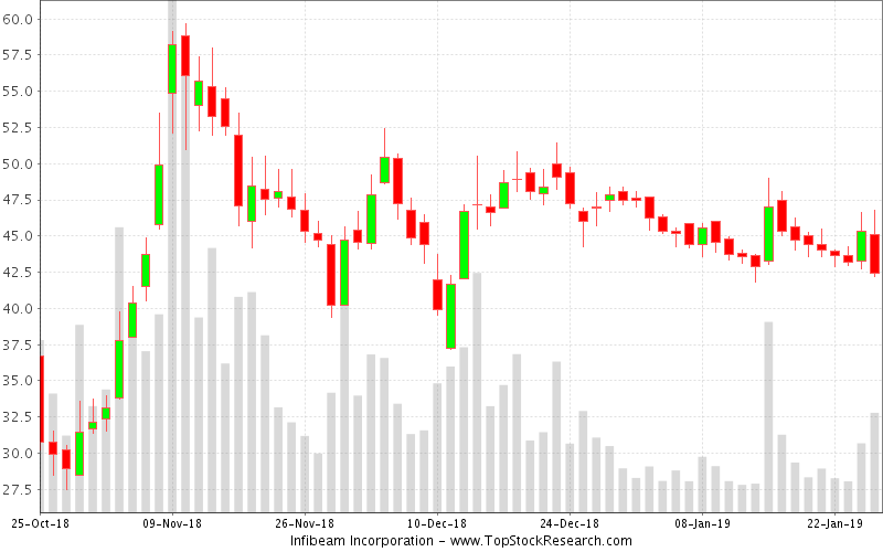 Daily Candlestick Chart for Infibeam Incorporation