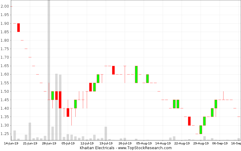 Daily Candlestick Chart for Khaitan Electricals