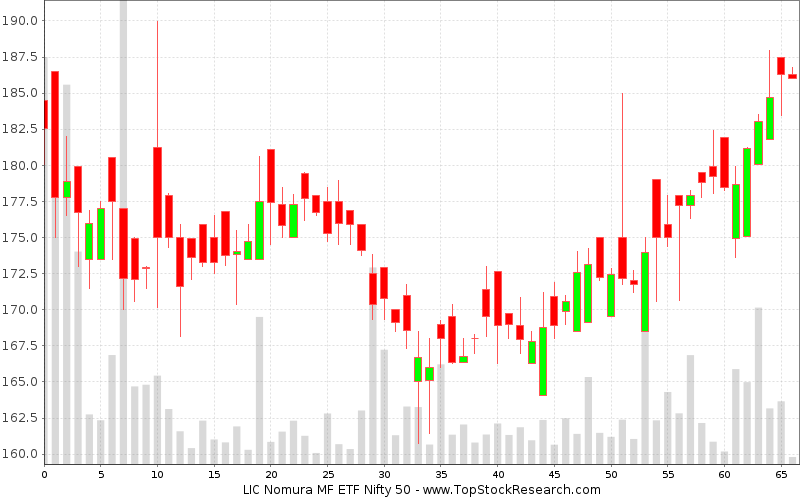 Daily Candlestick Chart for LIC Nomura MF ETF Nifty 50
