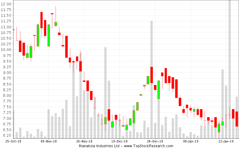 Daily Candlestick Chart for Manaksia Industries Ltd