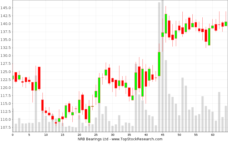 Daily Candlestick Chart for NRB Bearings Ltd