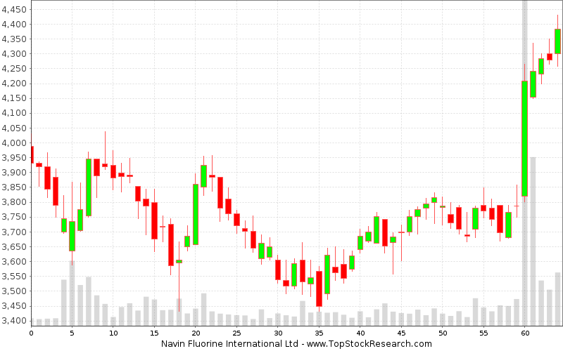 Daily Candlestick Chart for Navin Fluorine International Ltd