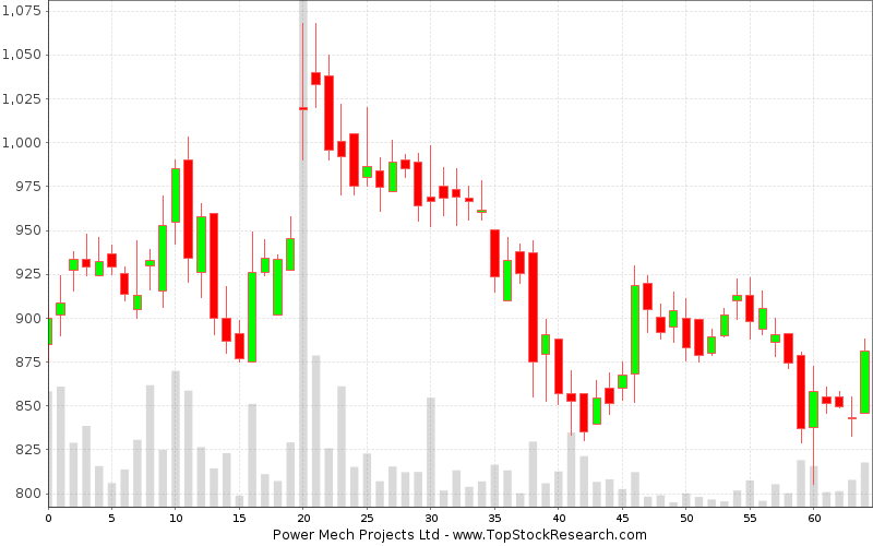 Daily Candlestick Chart for Power Mech Projects Ltd