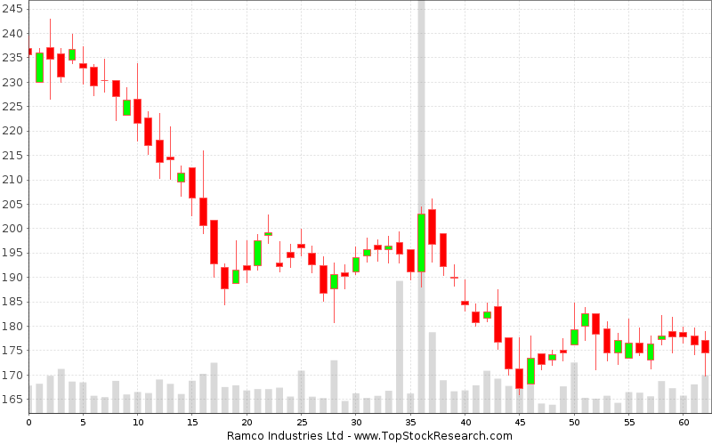 Daily Candlestick Chart for Ramco Industries Ltd