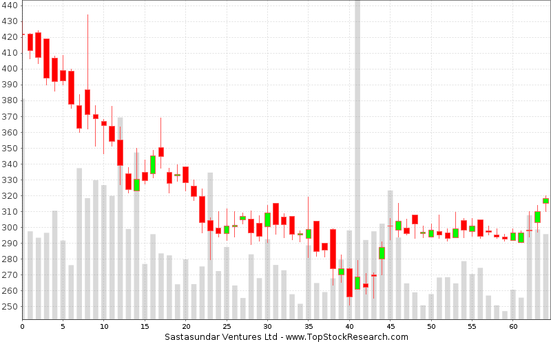 Daily Candlestick Chart for Sastasundar Ventures Ltd