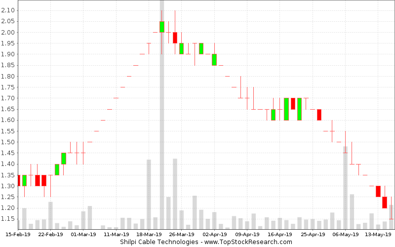 Daily Candlestick Chart for Shilpi Cable Technologies