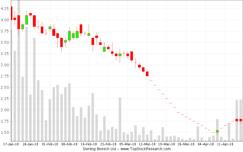 Daily Candlestick Chart for Sterling Biotech Ltd