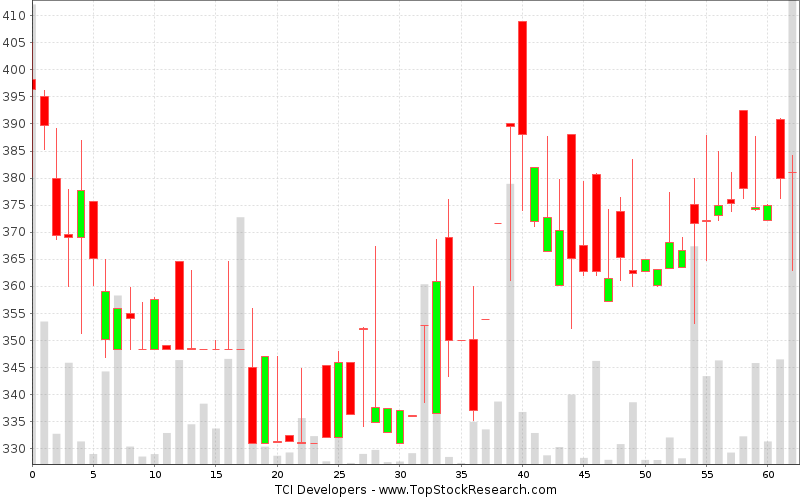 Daily Candlestick Chart for TCI Developers