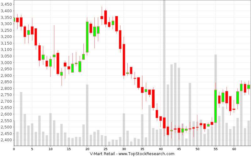 Daily Candlestick Chart for V-Mart Retail