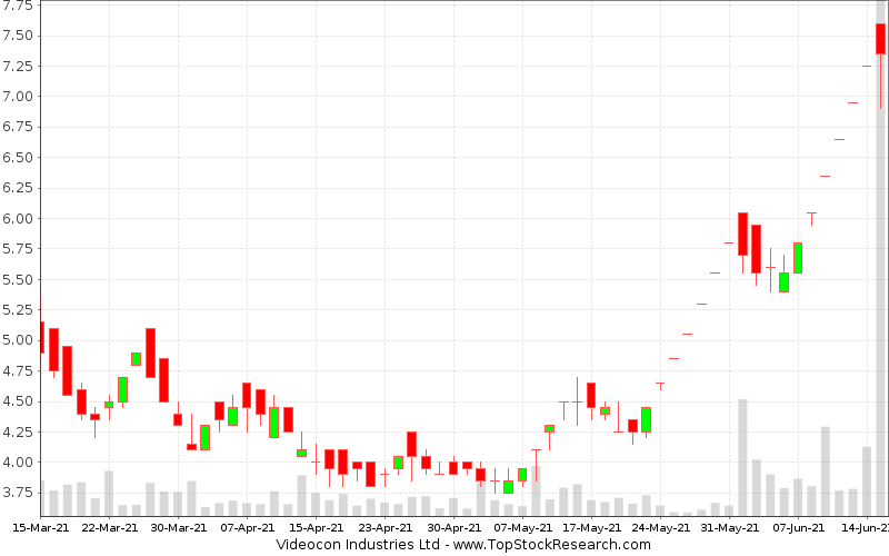 Daily Candlestick Chart for Videocon Industries Ltd