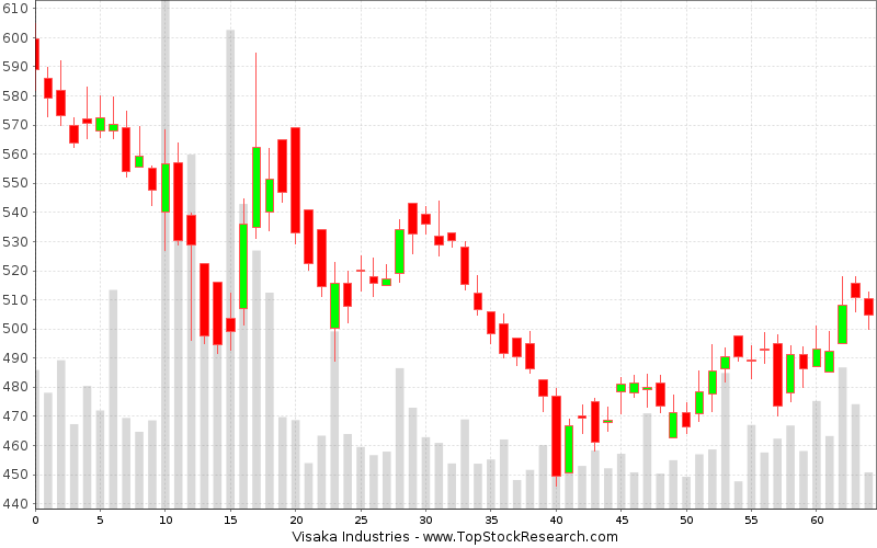 Daily Candlestick Chart for Visaka Industries