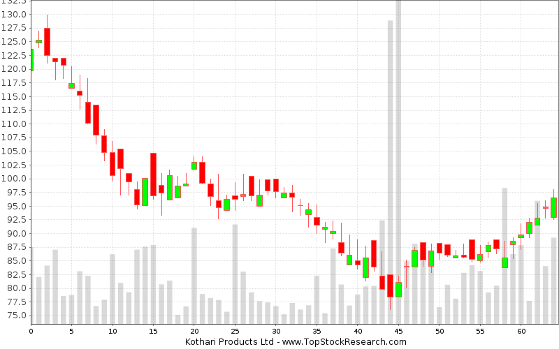 Daily Candlestick Chart for  Kothari Products Ltd
