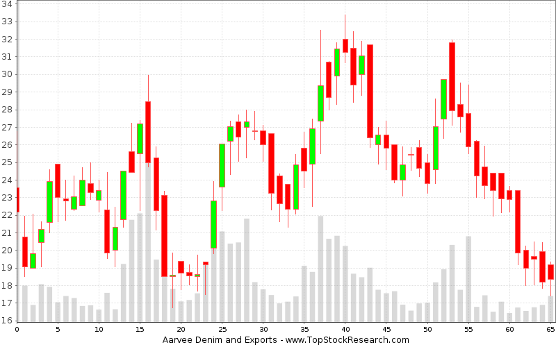 Weekly Candlestick Chart for Aarvee Denim and Exports
