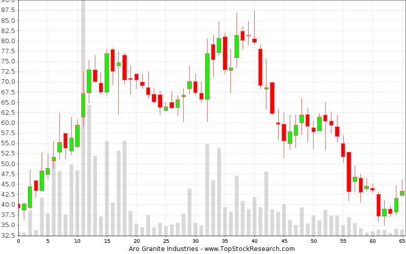 Weekly Candlestick Chart for Aro Granite Industries
