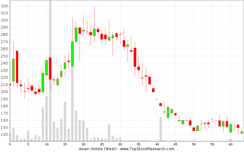Weekly Candlestick Chart for Asian Hotels (West)