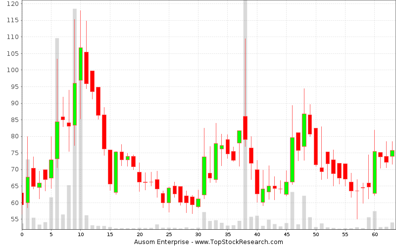 Weekly Candlestick Chart for Ausom Enterprise