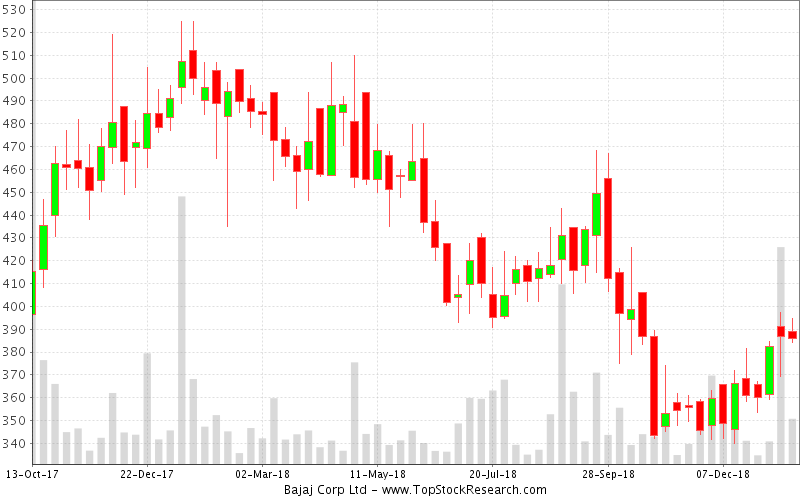 Candlestick charts & recent patterns of Bajaj Corp