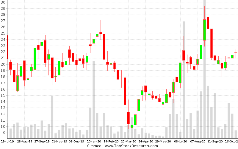 Weekly Candlestick Chart for Cimmco