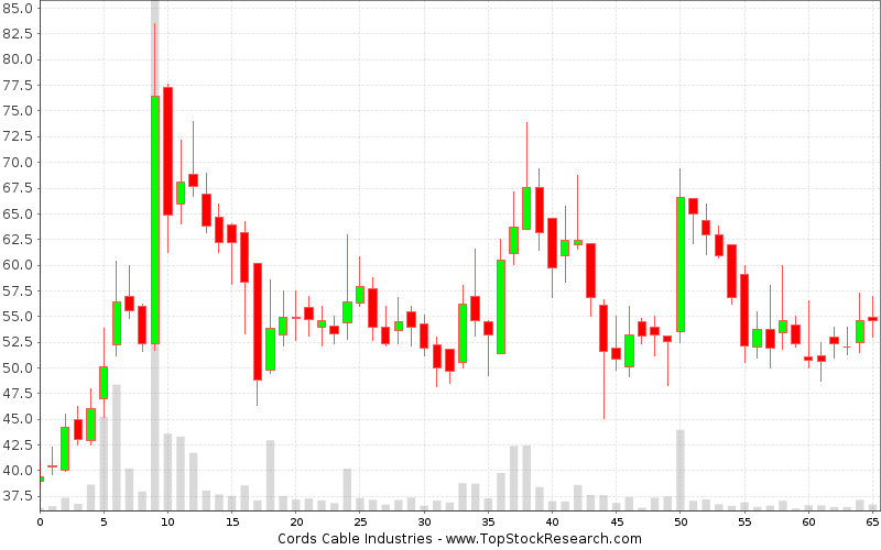 Weekly Candlestick Chart for Cords Cable Industries