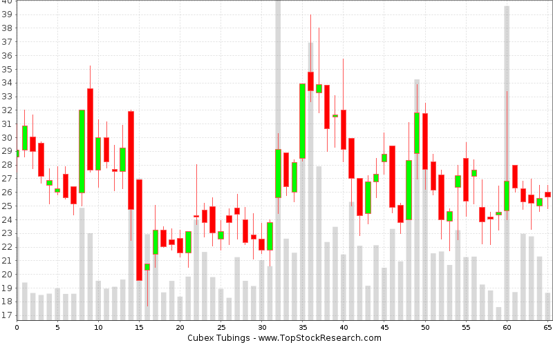Weekly Candlestick Chart for Cubex Tubings