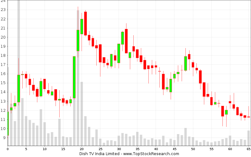 Weekly Candlestick Chart for Dish TV India Limited