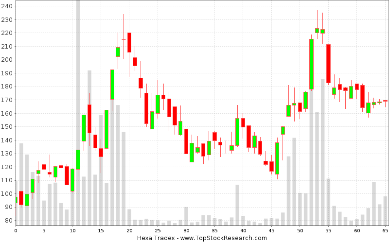 Weekly Candlestick Chart for Hexa Tradex