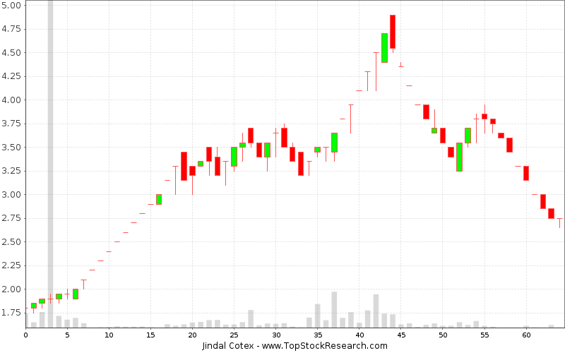 Weekly Candlestick Chart for Jindal Cotex