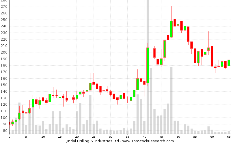 Weekly Candlestick Chart for Jindal Drilling Industries Ltd