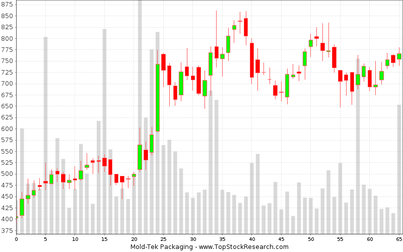 Weekly Candlestick Chart for Mold-Tek Packaging