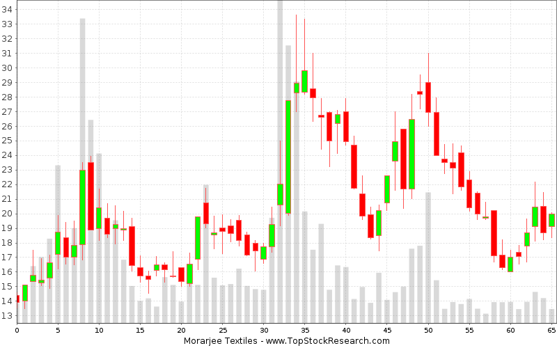 Weekly Candlestick Chart for Morarjee Textiles