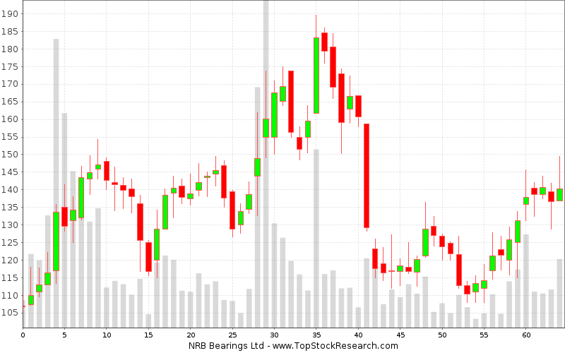 Weekly Candlestick Chart for NRB Bearings Ltd