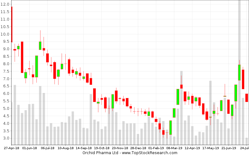 Weekly Candlestick Chart for Orchid Pharma Ltd