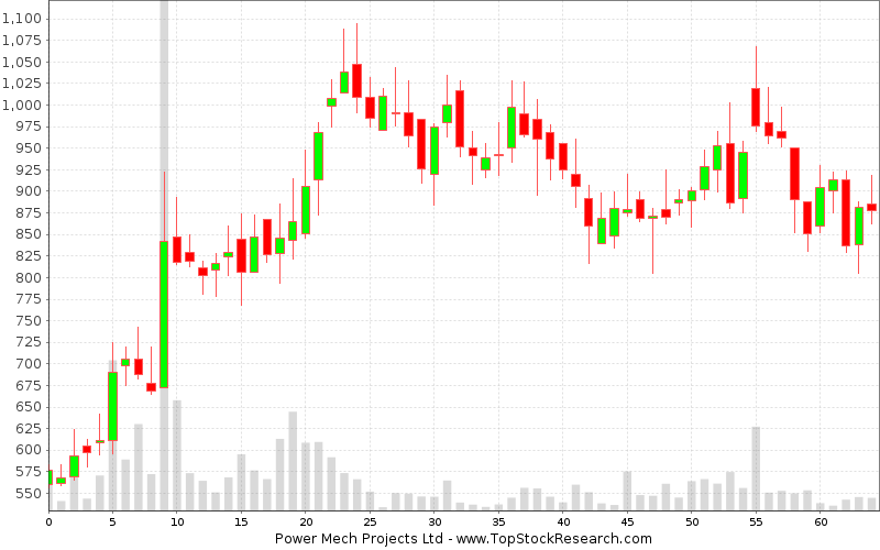 Weekly Candlestick Chart for Power Mech Projects Ltd