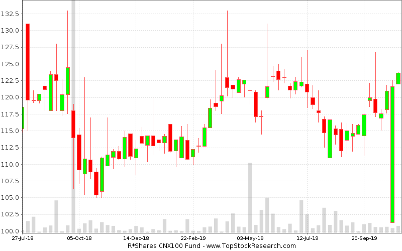 Weekly Candlestick Chart for R Shares CNX100 Fund