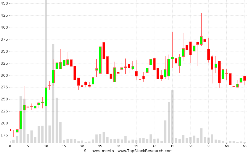 Weekly Candlestick Chart for SIL Investments