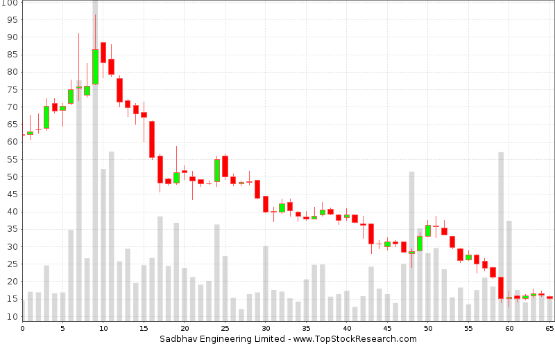 Weekly Candlestick Chart for Sadbhav Engineering Limited