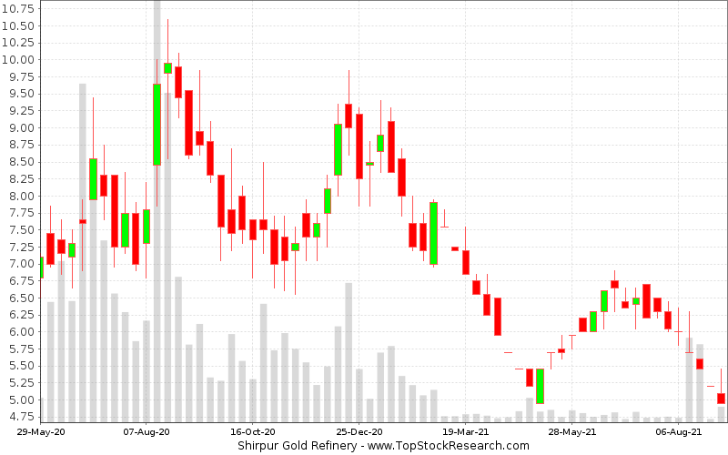 Weekly Candlestick Chart for Shirpur Gold Refinery