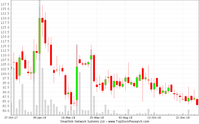 Weekly Candlestick Chart for Smartlink Network Systems Ltd
