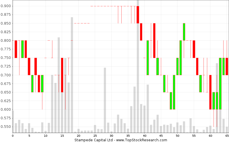 Weekly Candlestick Chart for Stampede Capital Ltd